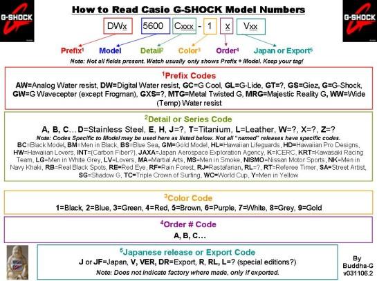 Casio model numbering system