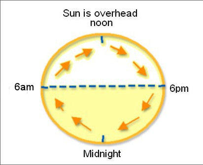 Graphic representation of time and dial