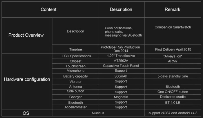 Omate' specifications